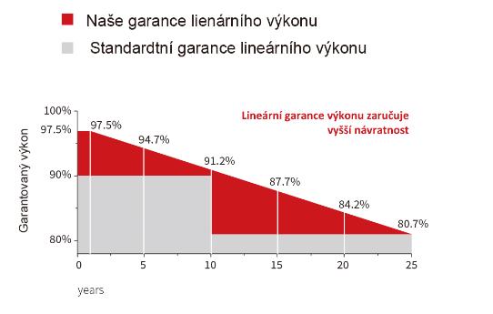 Lineární garance výkonu solárního panelu